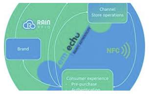EM Microelectronic enables holistic omnichannel consumer experience and product authentication