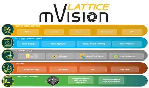 LatticeExpandsmVisionSolutionsStackCapabilities